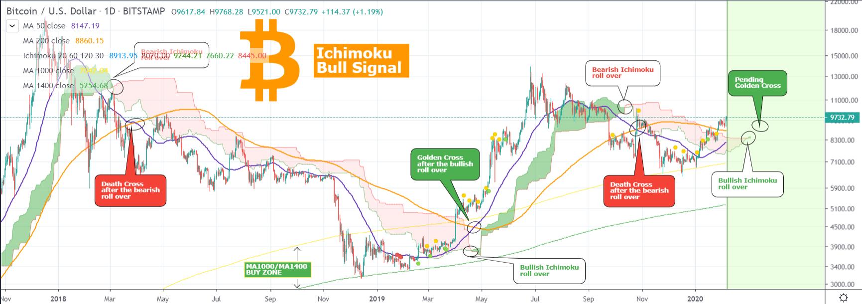 bitcoin, [SPRÁVY] Bitcoin prelomí odpor a má otvorenú cestu k 10 000 dolárov – USA zvažujú digitalizáciu dolára – Fidelity a ICE naďalej investujú do blockchainu