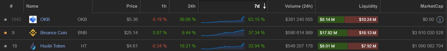 mince, Správy – Bitcoin v novom týždni zažil zamietnutie – Burzové mince mieria na Mesiac a signalizujú bull run – Tether stablecoin bude po novom na Algorande