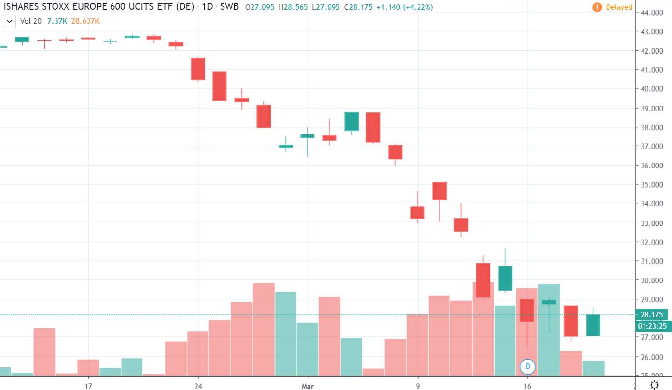 ZPRÁVY - Bitcoin překonal 6 000 $ a udělal +20 % - Kryptoměny akciovým trhům ukázaly, jak se to dělá!