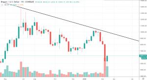 1W BTC/USD – Coinbase Pro