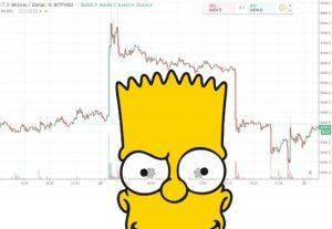Bart pattern graf kryptoměny