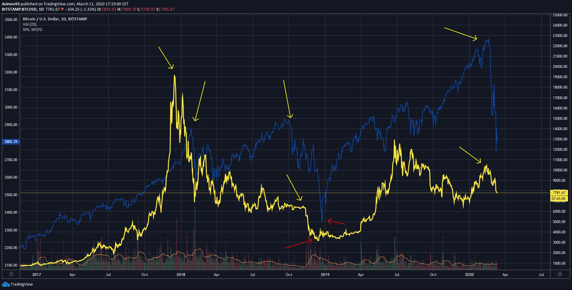 BTC VS SPX