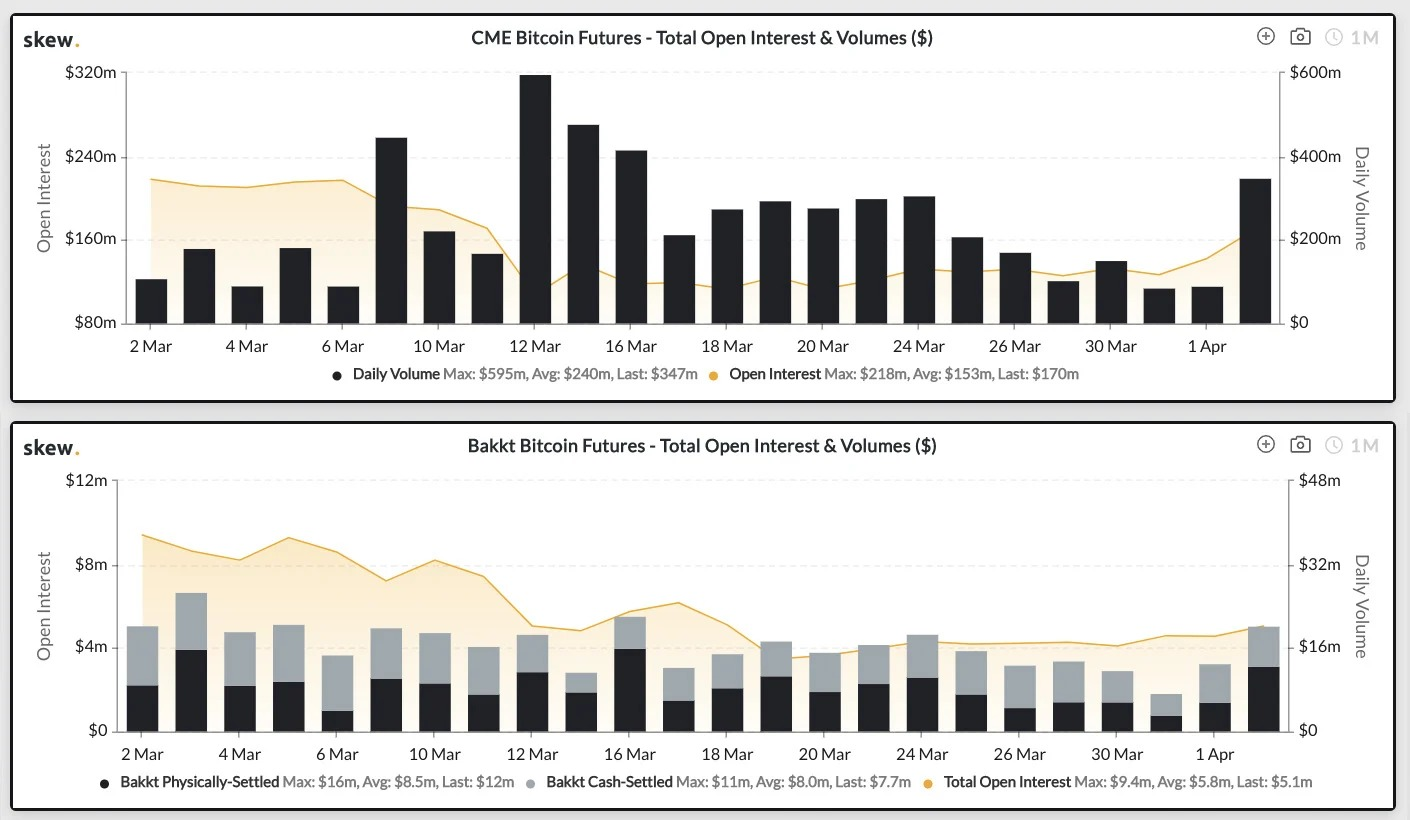CME, Bakkt Bitcoin futures 1-month charts