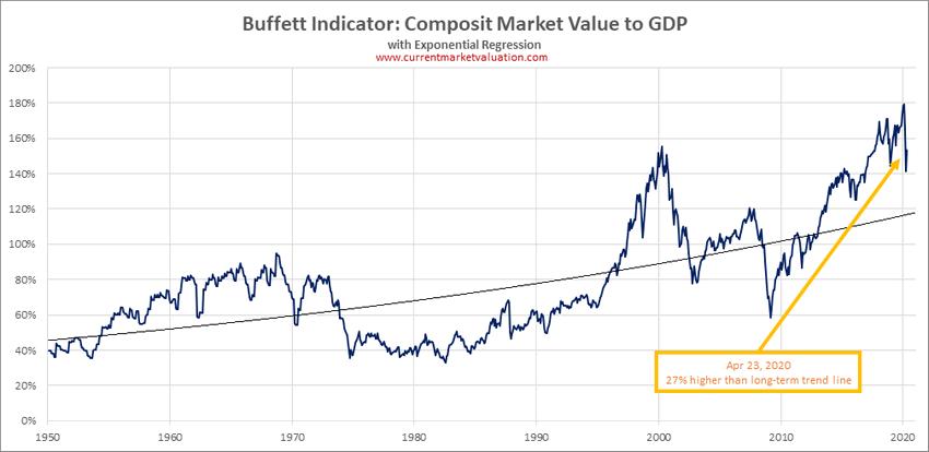 Buffet_indicator