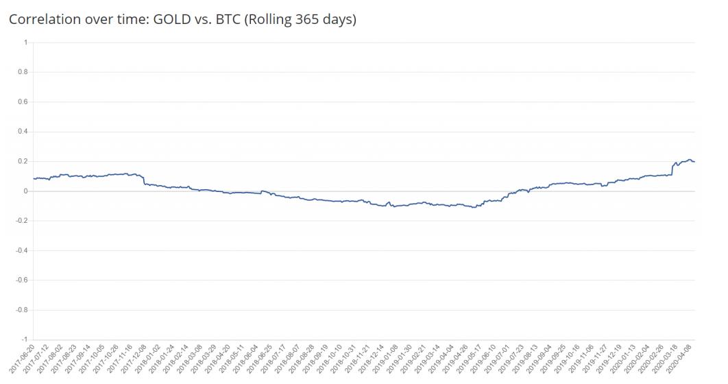 , Koreluje Bitcoin s akciami? Málokedy, a preto ho miliardári nakupujú vo veľkom
