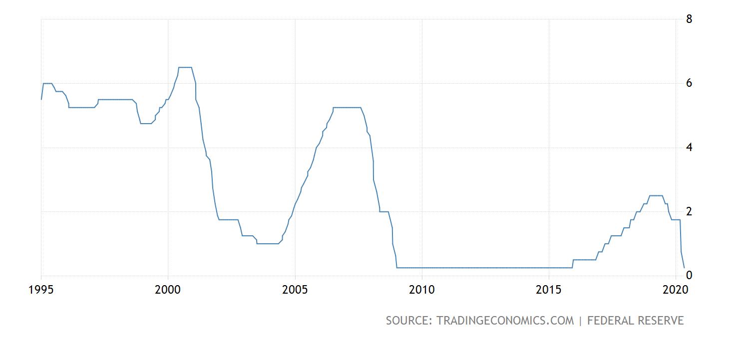 sadzby, Experimentovanie s celým svetom – Zavedie FED negatívne úrokové sadzby?
