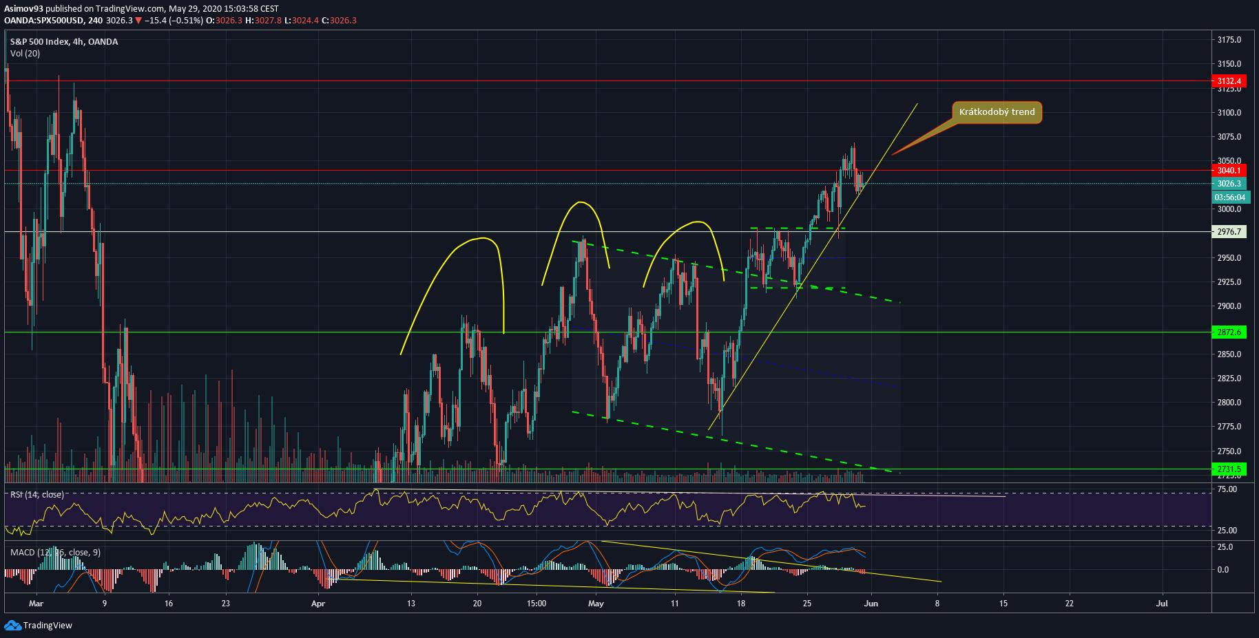 analýza S&P 500