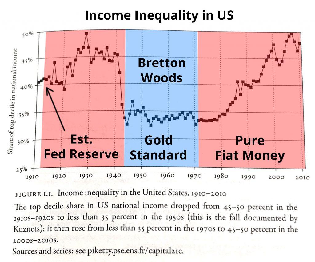 incomeinequality