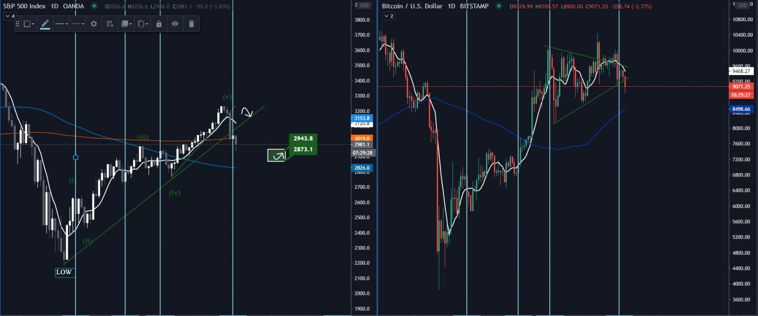 Bitcoin vs. akciové indexy - Do čeho se více vyplatí investovat?